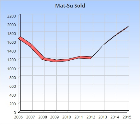 2015 Sold chart