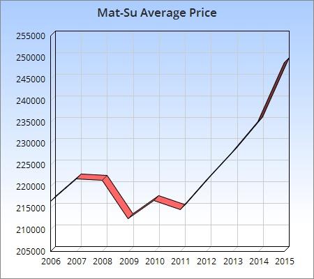 Mat-Su sold chart